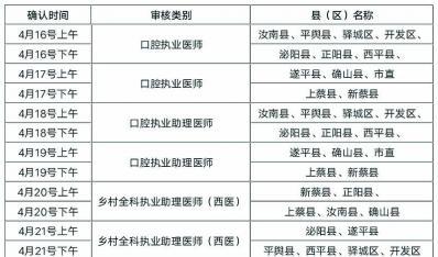驻马店考点 2020 年医师资格考试(西医类别)现场确认通知